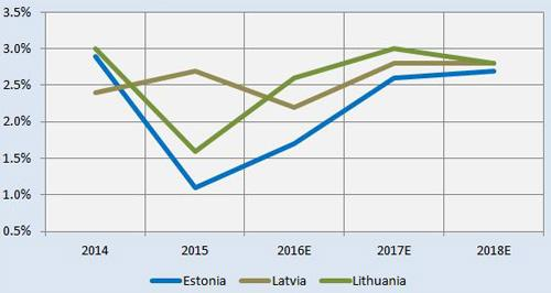 baltic gdp growth