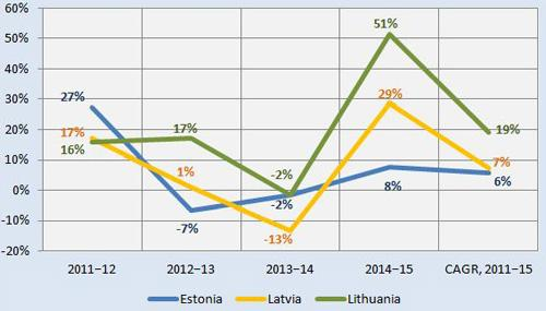 baltic leasing markets