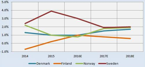 nordic real growth