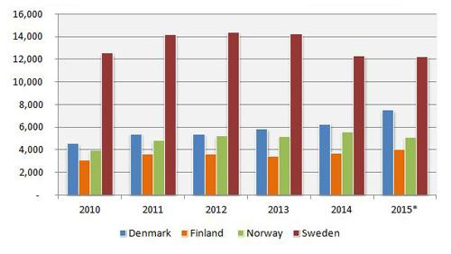 nordic countries leasing