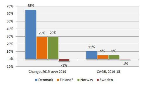nordic leasing markets